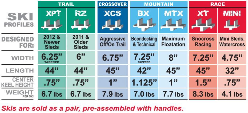Ski Comparison Chart