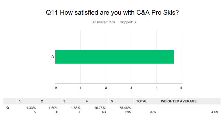 C&A Pro ski reviews